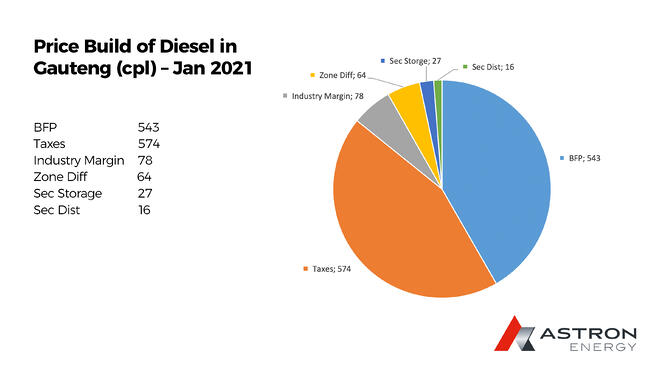 Diesel Pricing South Africa