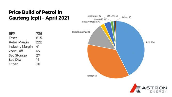 CTX0421_8045_PieChart_Petrol